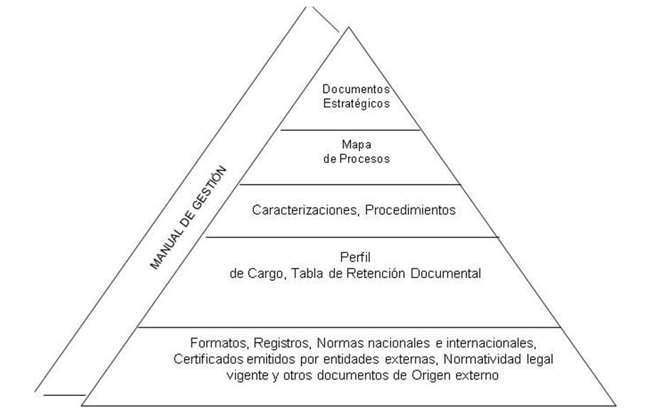 DR_1 ESTRUCTURA PARA LA GESTIÓN DE DOCUMENTOS