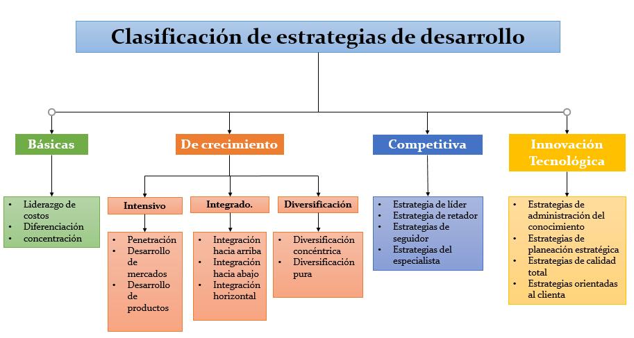 Clasificación de las estrategias de desarrollo