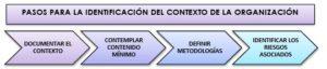 PASOS IDENTIFICACIÓN DEL CONTEXTO DE LA ORGANIZACIÓN